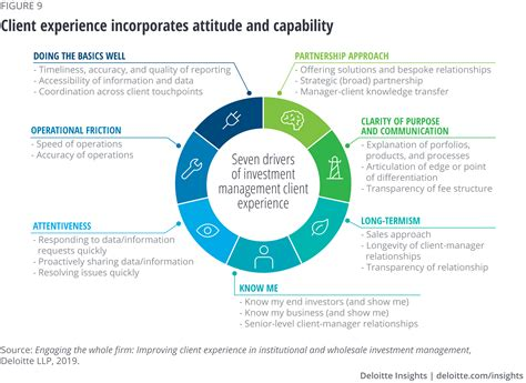investment management industry outlook deloitte