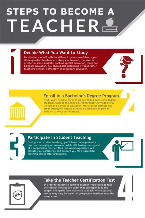 how to become a learn the steps degrees 395 | steps to become a teacher
