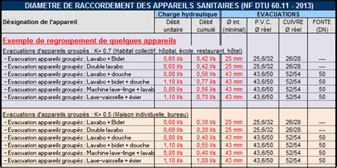 Plomberie Sanitaire, Vrd, Couverture, Toiture