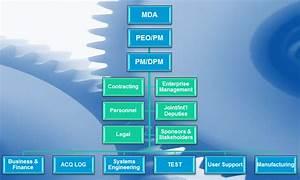 Integrated Program Planning  U0026 Management
