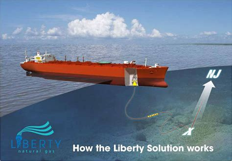 companies push liquefied natural gas projects