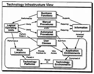 File:Technology Infrastructure View.jpg - Wikimedia Commons