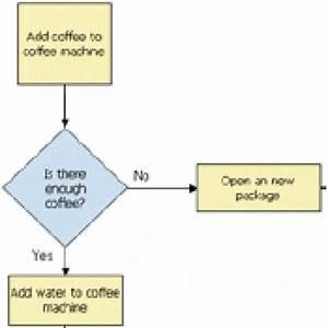 Flowchart Making Guide