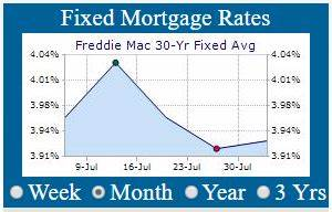 30 Year Fixed Mortgage Rates Chart Daily Current Fixed Mortgages Rates 30 Year Fixed Mortgage Rates