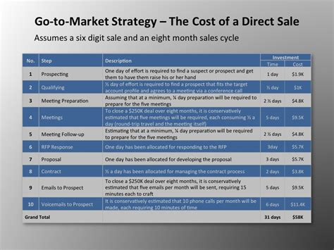 sales strategies template template business