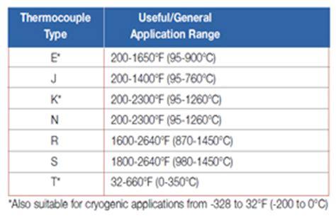 type j thermocouple temperature range bearing thermocouple bearing sensor embedment thermocouple bearing temperature thermocouple