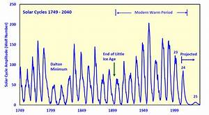 First Estimate of Solar Cycle 25 Amplitude – may be the ...