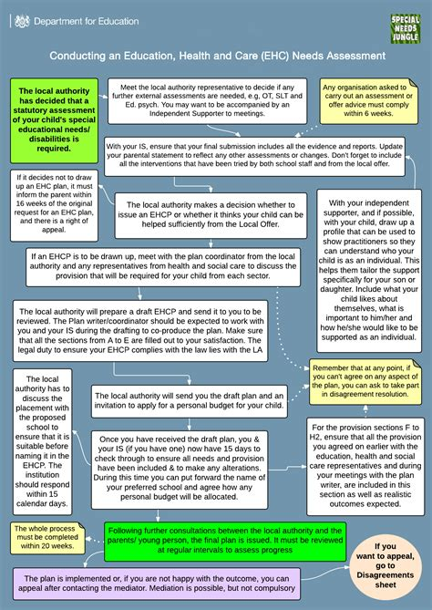 sen special educational  guide nhs choices