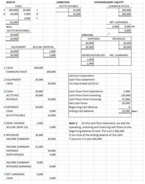 cash flow statement template templatesforms cash flow