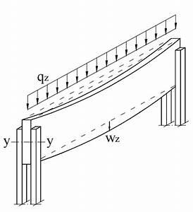 Torsion Berechnen : torsion design of glulam beams dlubal software ~ Themetempest.com Abrechnung