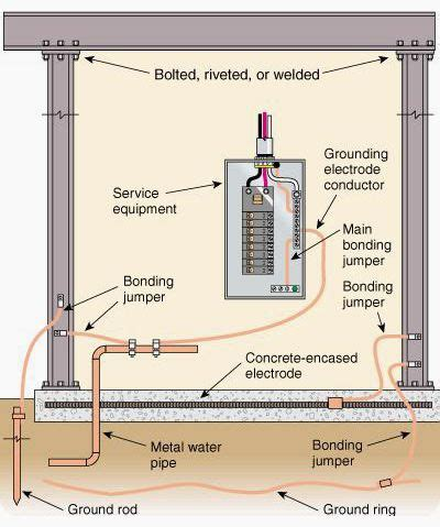 Trench Electric Potential Transformer Wiring Diagram by Grounding Electrode System Energy And Power In 2019