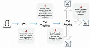 Scorpion Powers Lead Conversion With Call Tracking Built