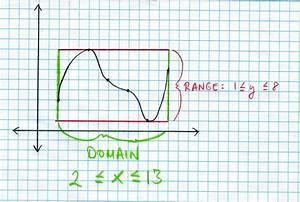 Domain Range Color 2