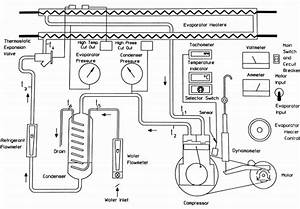 R713 Refrigeration Laboratory Unit