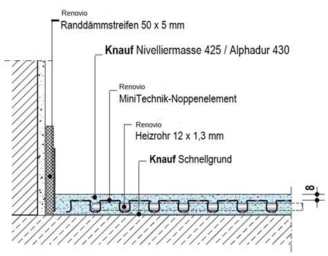 Estrich Bei Fußbodenheizung by Komplettset Fu 223 Bodenheizung D 252 Nnschichtsystem