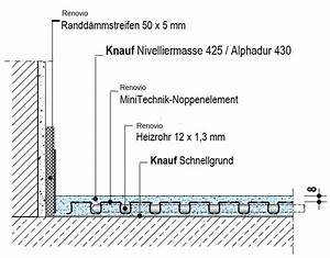 Fußbodenheizung Estrich Aufbau : komplettset fu bodenheizung d nnschichtsystem ~ Michelbontemps.com Haus und Dekorationen