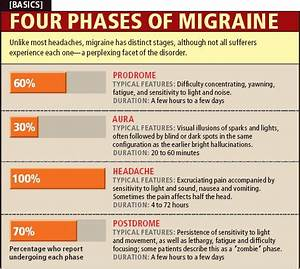Belly Fat Cure Chart Box 1 Why Migraines Strike Scientific American
