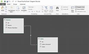 Using The Diagram View In Power Pivot