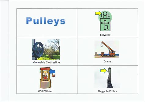 Image result for pulleys and levers