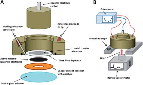 raman study  lithium ion intercalation  microcrystalline graphite faraday