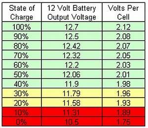 Comment Tester Une Batterie De Voiture Sans Multimetre : mesurer la tension sur une batterie ~ Gottalentnigeria.com Avis de Voitures