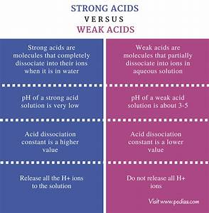 Difference Between Strong And Weak Acids