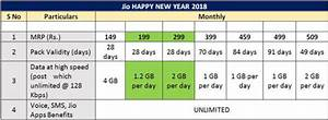 Reliance Introduces Jio Happy New Year 2018 Offer with up ...