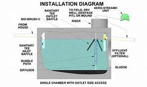 How To Plumb A Septic Tank Diagram