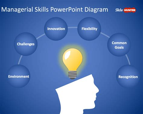 managerial skills powerpoint template