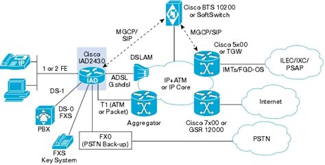 Cisco Iad Business Class Integrated Access Device