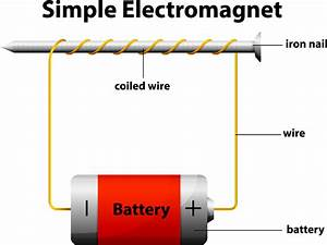 Simple Electromagnet Diagram
