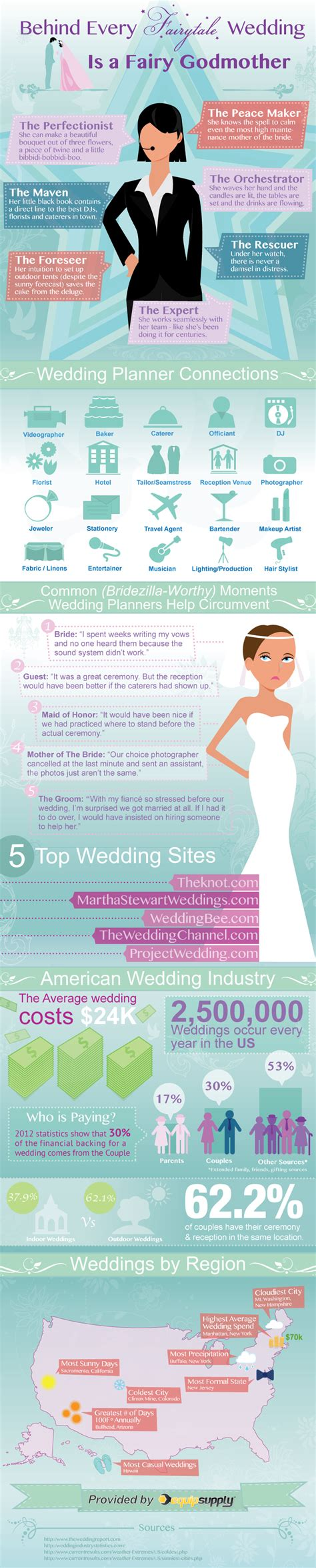 Why To Use A Wedding Planner Infographic. Informal Wedding Dresses Nordstrom. Outdoor Wedding Receptions Perth. Wedding Chapel In Helen Ga. Wedding Invitation Design Surabaya