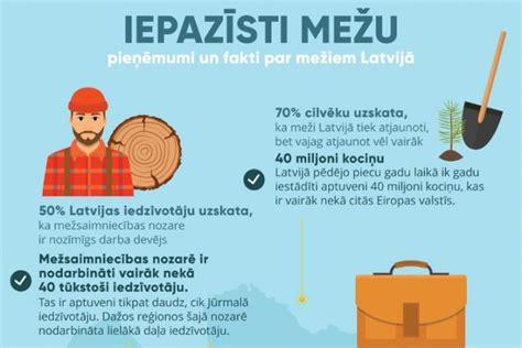 Sabiedrībā trūkst zināšanu par mežsaimniecības nozares darbību - Daba, Ekoloģija - Latvijas reitingi