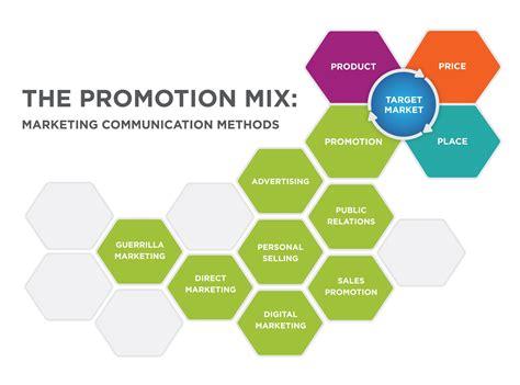 promotion mix marketing communication methods