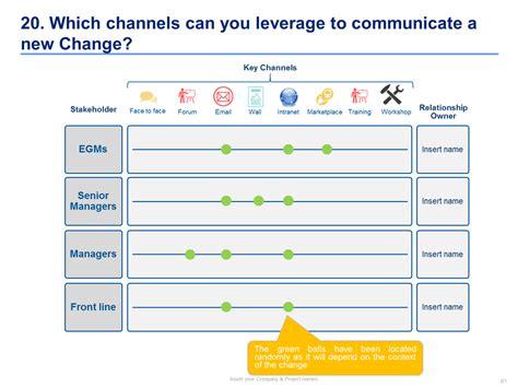 change management toolkit slidebooks consulting change