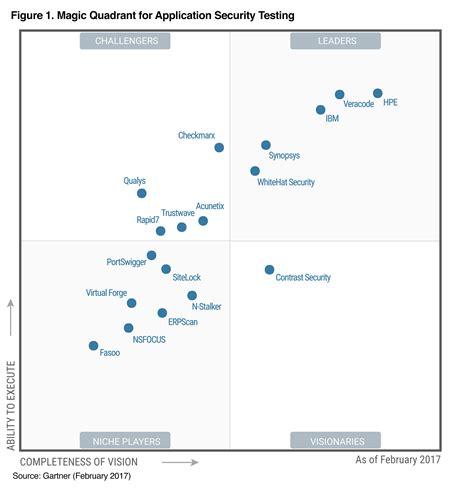best help desk software gartner ibm retains leadership position in 2017 gartner magic