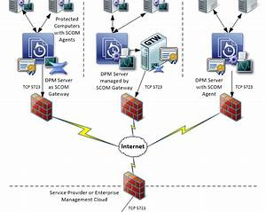 Monitoring Large Dpm Deployments With Scom