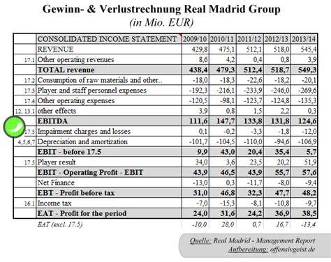 finanz analyse real madrid spielverlagerungde