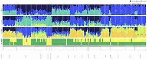 admixture analysis based on k 3 cross validation error