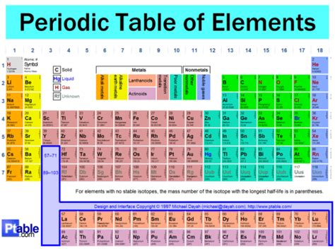 Three New Elements Named On The Periodic