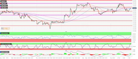GBP/JPY Technical Analysis: Guppy near 146.00 gathering ...