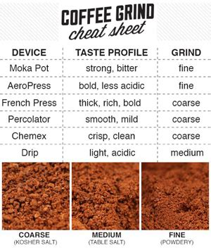 Top Coffee Grinders & Different Types of Coffee Grinds   Wired Coffee Guide
