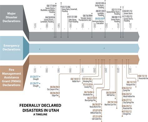 utah disaster history dps emergency management
