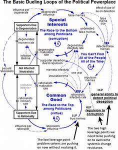 System Dynamics  Concept  Definition