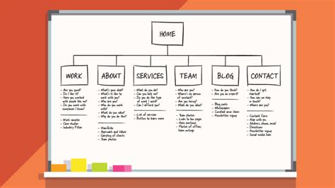 How To Make And Use A Site Map