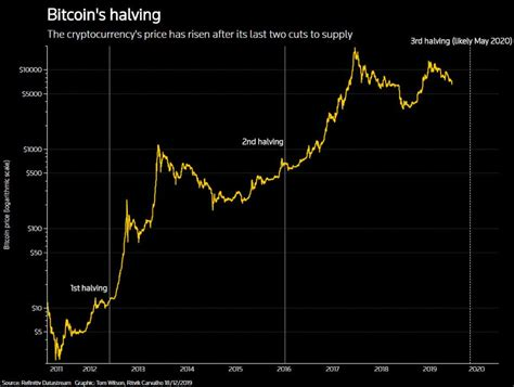 Begging/asking for bitcoins is absolutely not allowed, no matter how badly you need the bitcoins. Bitcoin is the top-performing asset of the decade