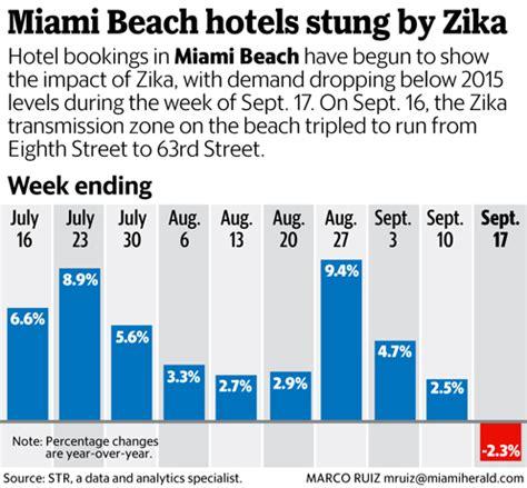 miami bureau of tourism miami tourism takes a hit from zika demand drops