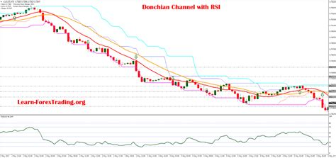 Donchian Channel With Rsi Learn Forex Trading