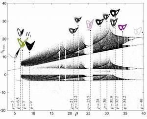 Bifurcation Diagram Of The Generalized Lorenz System  12