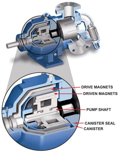 magnetic drive pumps selection guide engineering